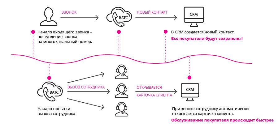 ВАТС инфографика